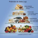 Pirâmide LOGI - para perder peso com saúde