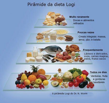 Dieta LOGI - um método de emagrecimento saudável