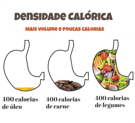 Mais volume e pucas calorais
