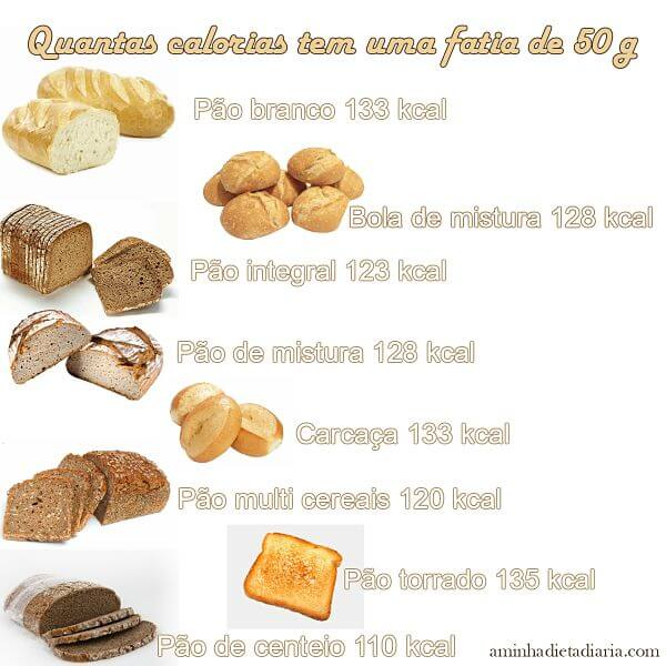 Quantas calorias tem o pão?
