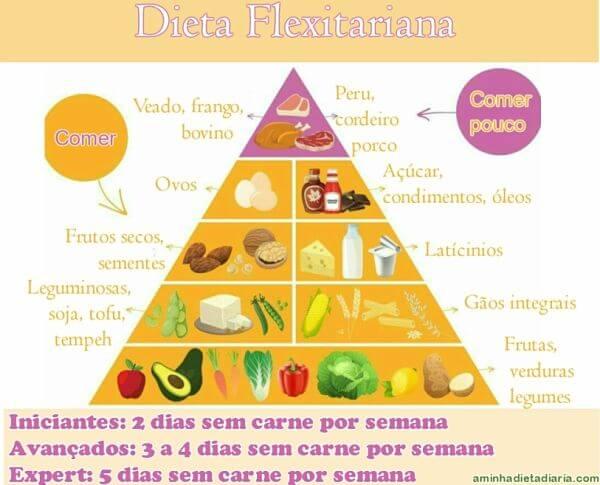 alimentação semi-vegetariana